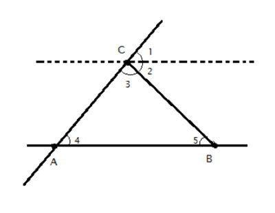 Drawing showing the sum of angles in a triangle.