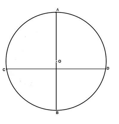 Geometry drawing of a chord and bisectors