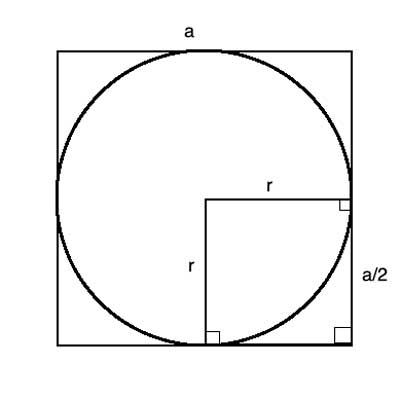 circle inscribed in square with side a